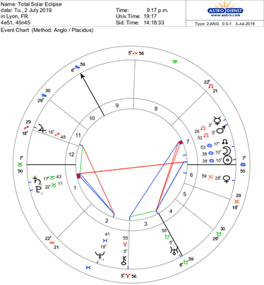 march 4 2020 astrology grand sextile
